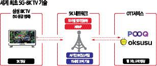 풀HD영상도 8K로… 세계첫 `5G TV` 시동